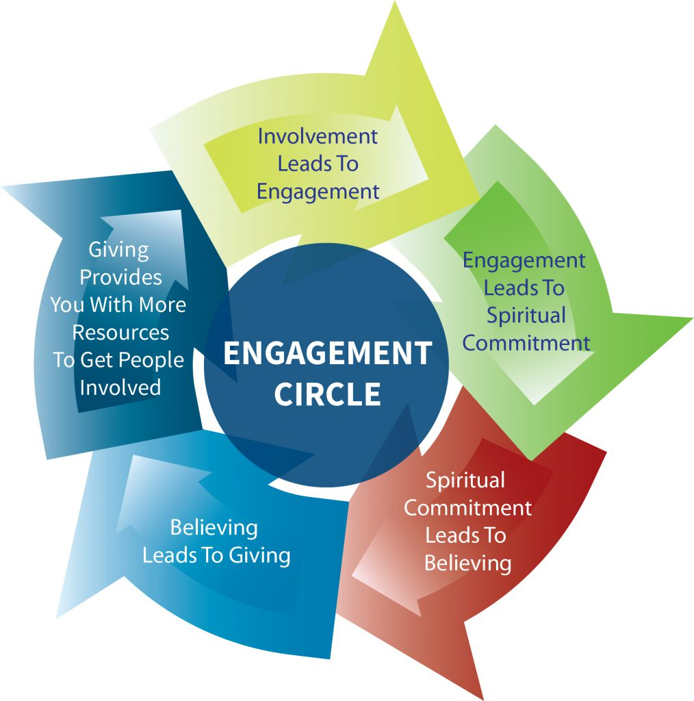 Engagement Circle Diagram